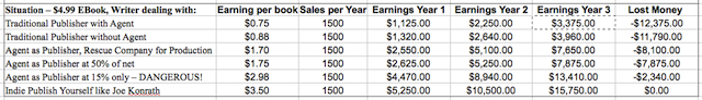 Estimated Sales for Three Years
