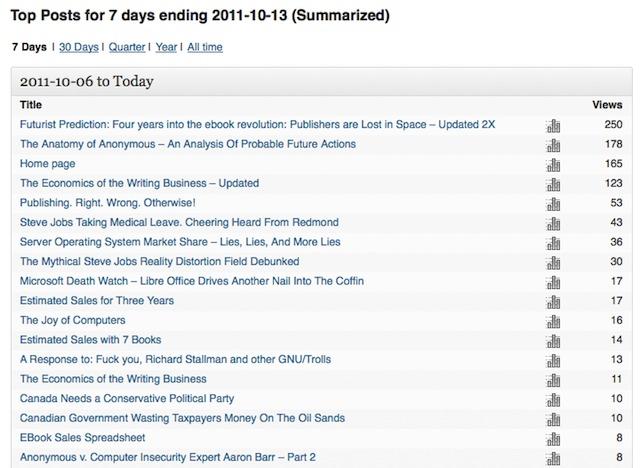 7 days ending 2011-10-13