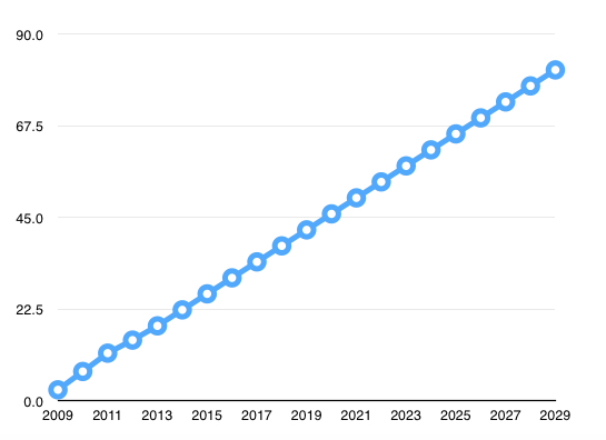 Projected ebook market share, 3.925% increase per year